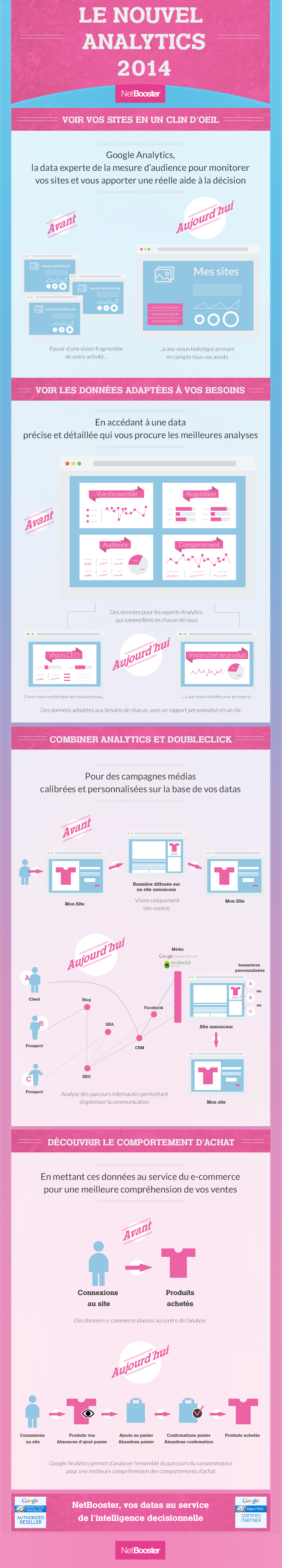 infographie-Analytics-Summit-2014
