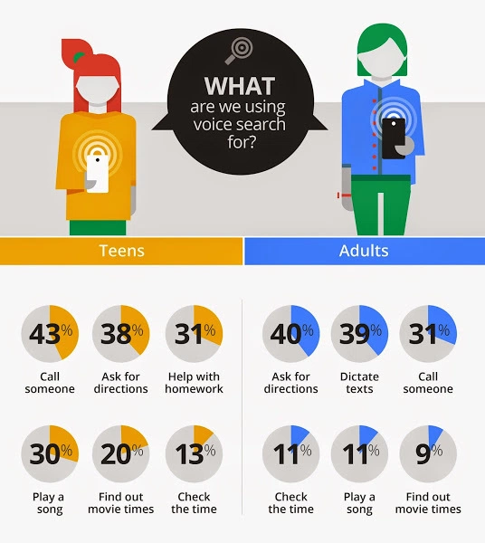 Google Mobile Voice Study 2014